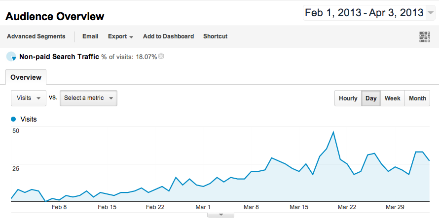 A graph showing organic search traffic for my flower shop