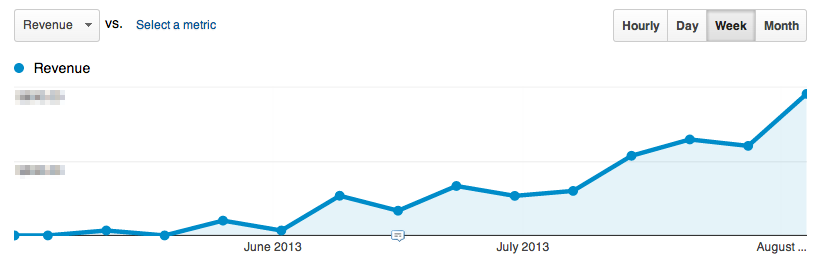 Revenue graph from one of my Shopify stores